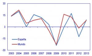 COMERCIO MADERA ESPAÑA Y MUNDIAL