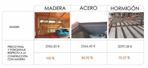 Precios madera acero y hormig n en construcci n maderea - Precios de estructuras de hormigon ...