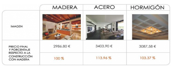 Comparacion precio madera acero hormigon maderea - Casas de acero y hormigon precios ...